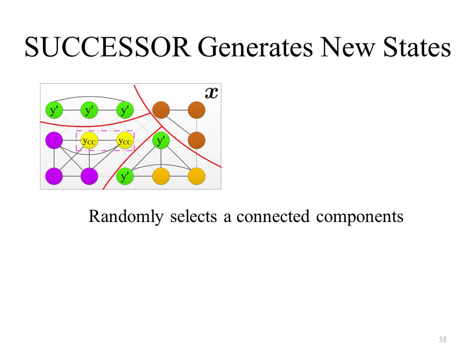 Randomly selects a connected components 38 SUCCESSOR Generates New States
