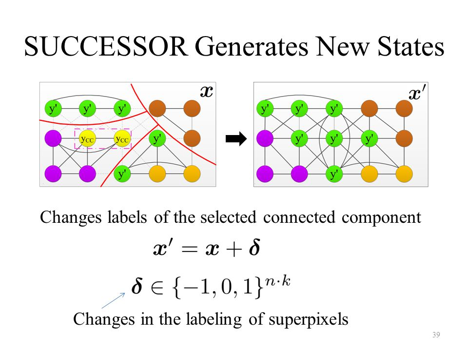 Changes labels of the selected connected component 39 Changes in the labeling of superpixels SUCCESSOR Generates New States