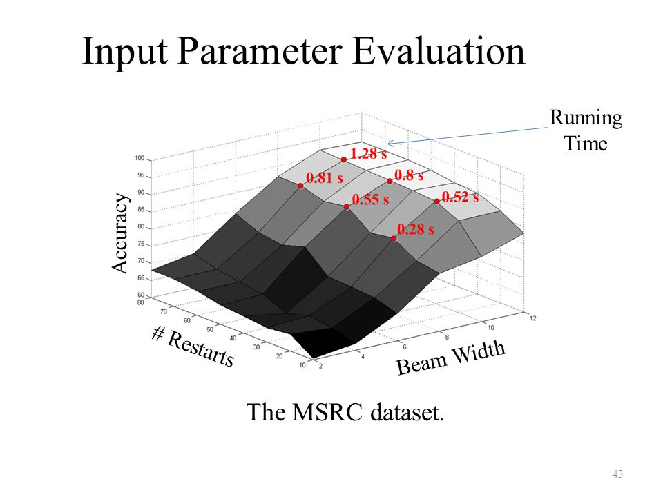 Input Parameter Evaluation The MSRC dataset. Beam Width # Restarts Accuracy Running Time 43