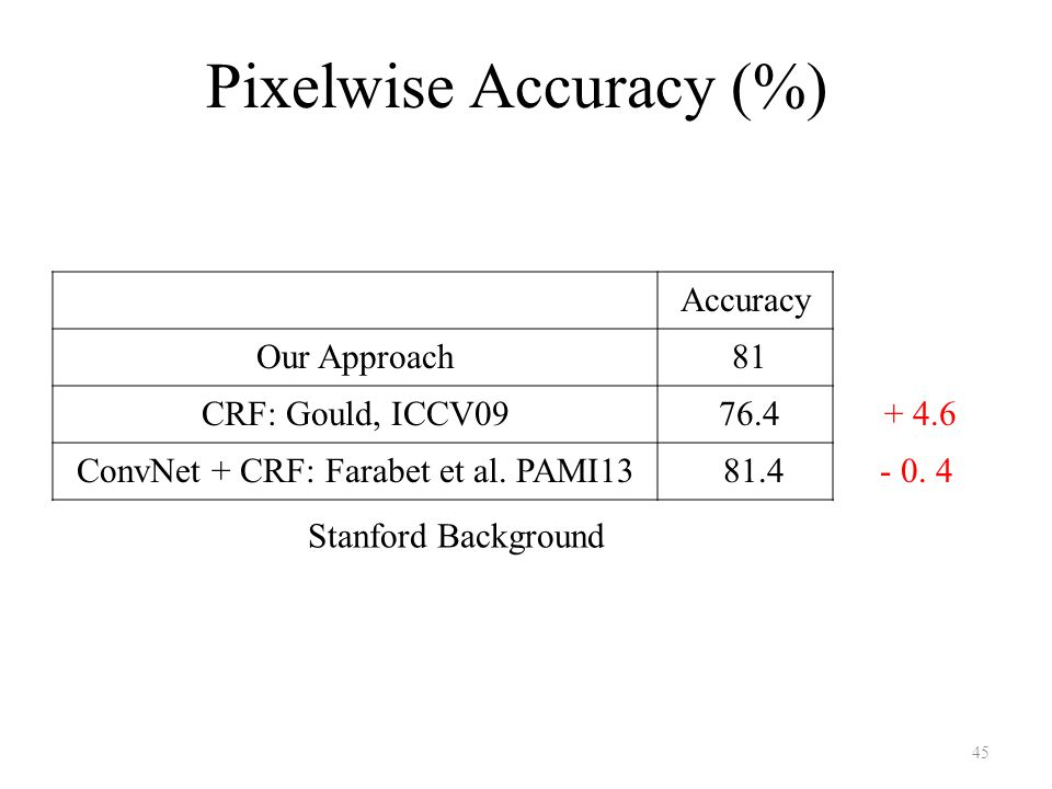 Pixelwise Accuracy (%) Stanford Background 45 Accuracy Our Approach 81 CRF: Gould, ICCV09 76.4 + 4.6 ConvNet + CRF: Farabet et al.