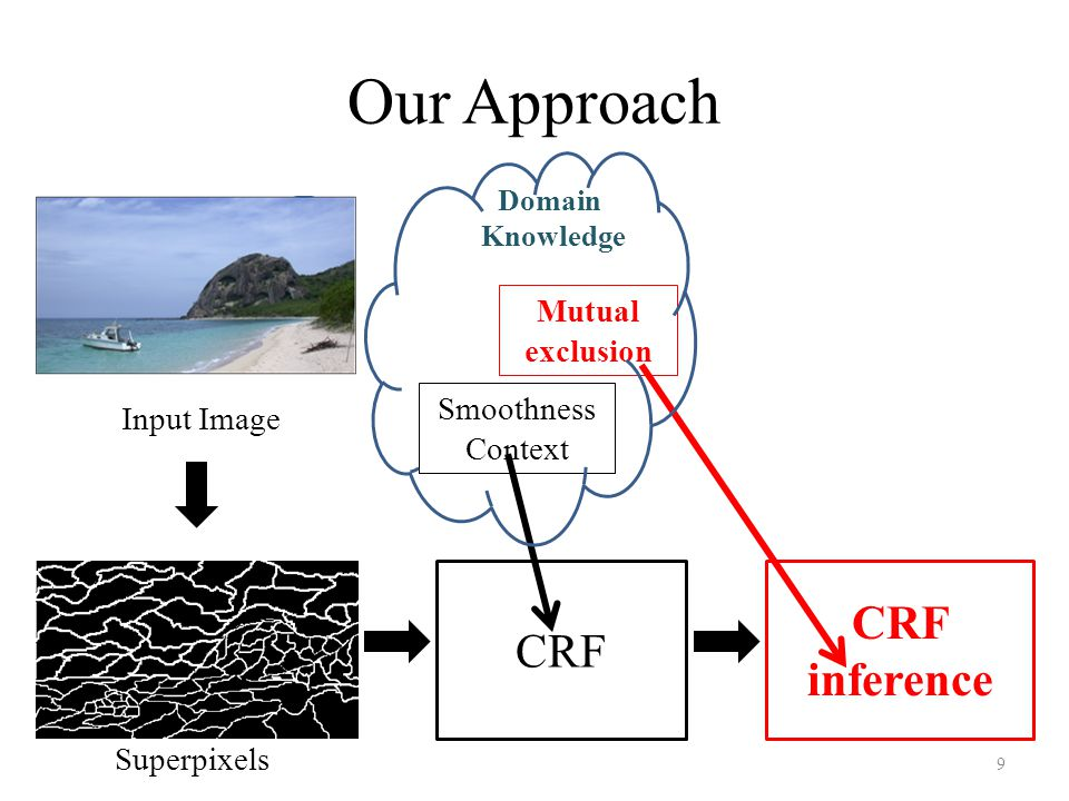 Our Approach 9 Input Image Superpixels CRF inference Smoothness Context Mutual exclusion Domain Knowledge CRF