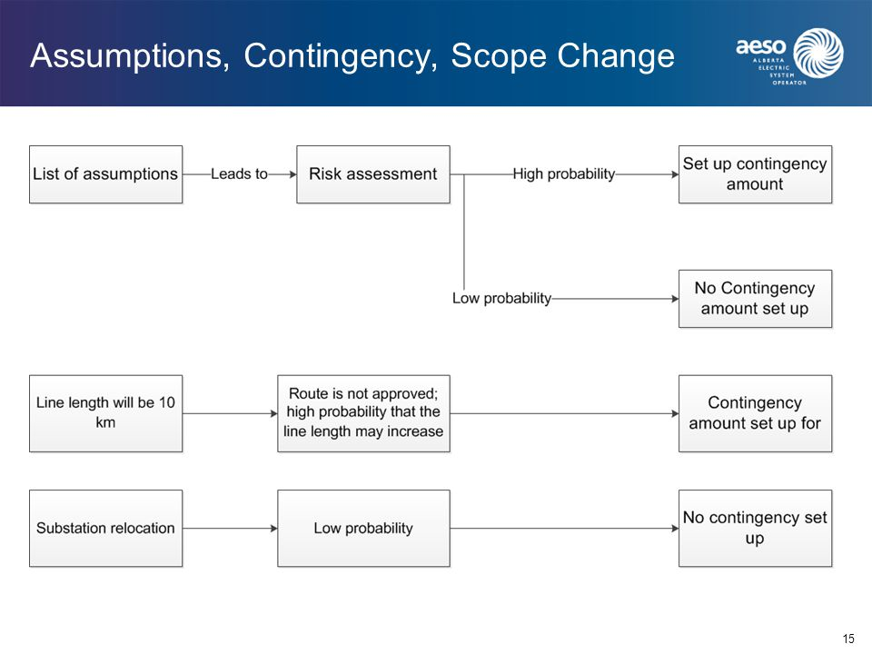 Assumptions, Contingency, Scope Change 15