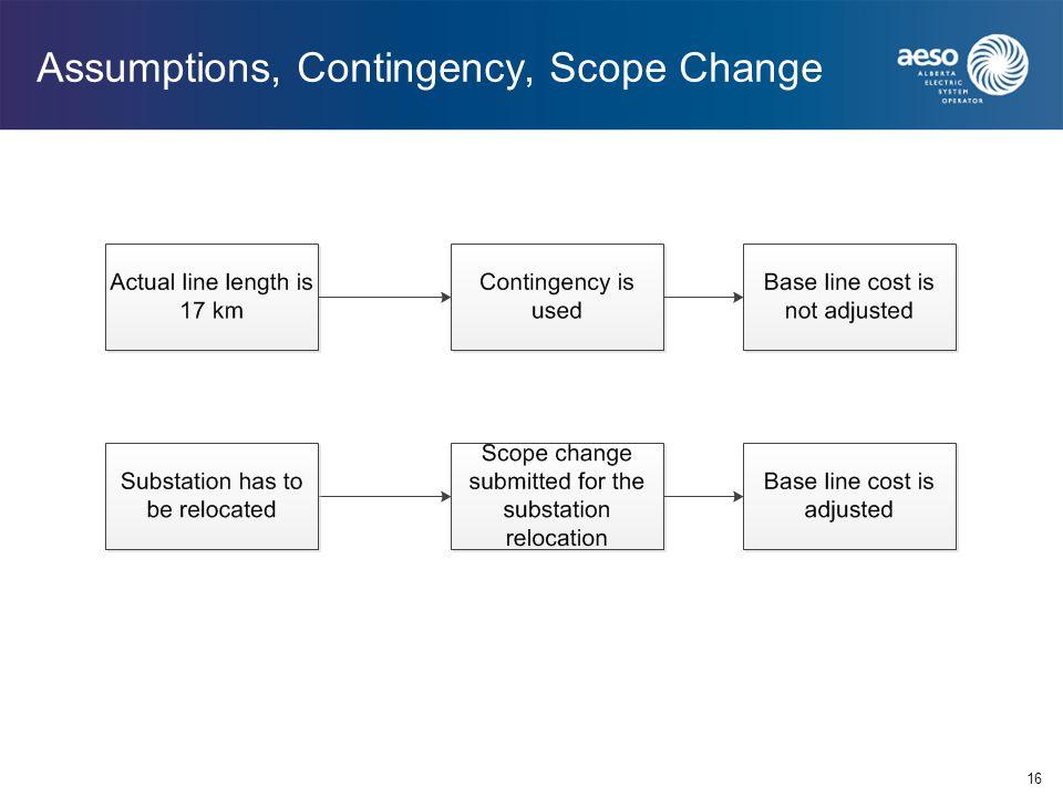Assumptions, Contingency, Scope Change 16