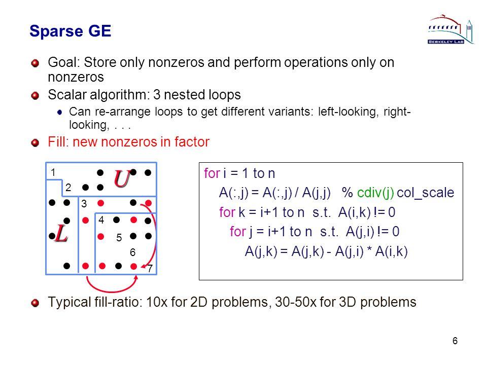 27 Ordering for unsymmetric LU – symmetrization Can use a symmetric ordering on a symmetrized matrix...