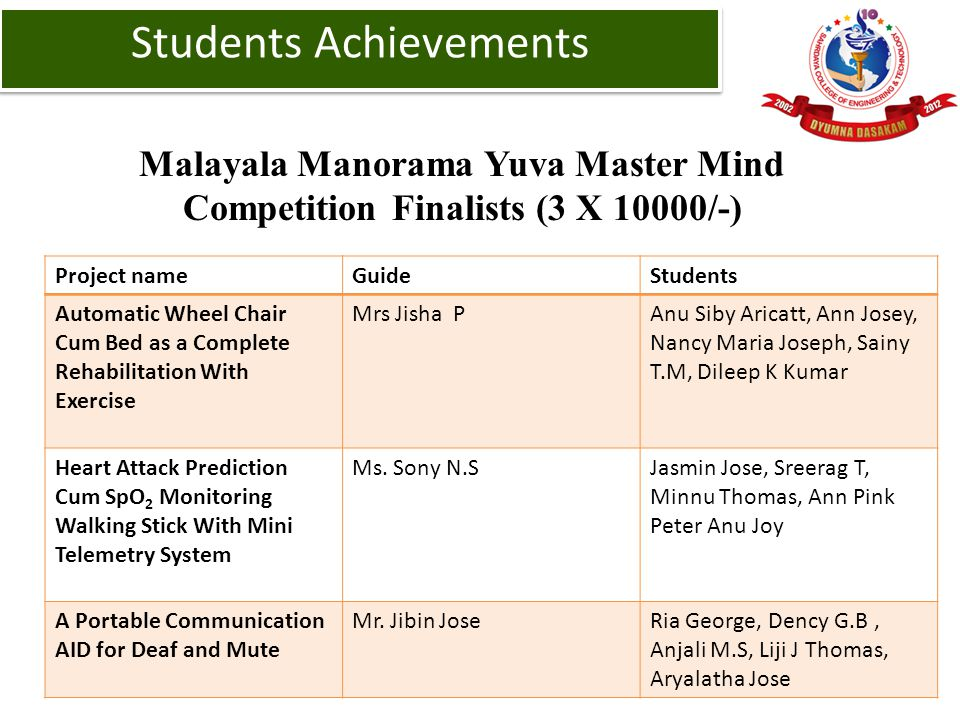 Malayala Manorama Yuva Master Mind Competition Finalists (3 X 10000/-) Project nameGuideStudents Automatic Wheel Chair Cum Bed as a Complete Rehabilitation With Exercise Mrs Jisha PAnu Siby Aricatt, Ann Josey, Nancy Maria Joseph, Sainy T.M, Dileep K Kumar Heart Attack Prediction Cum SpO 2 Monitoring Walking Stick With Mini Telemetry System Ms.