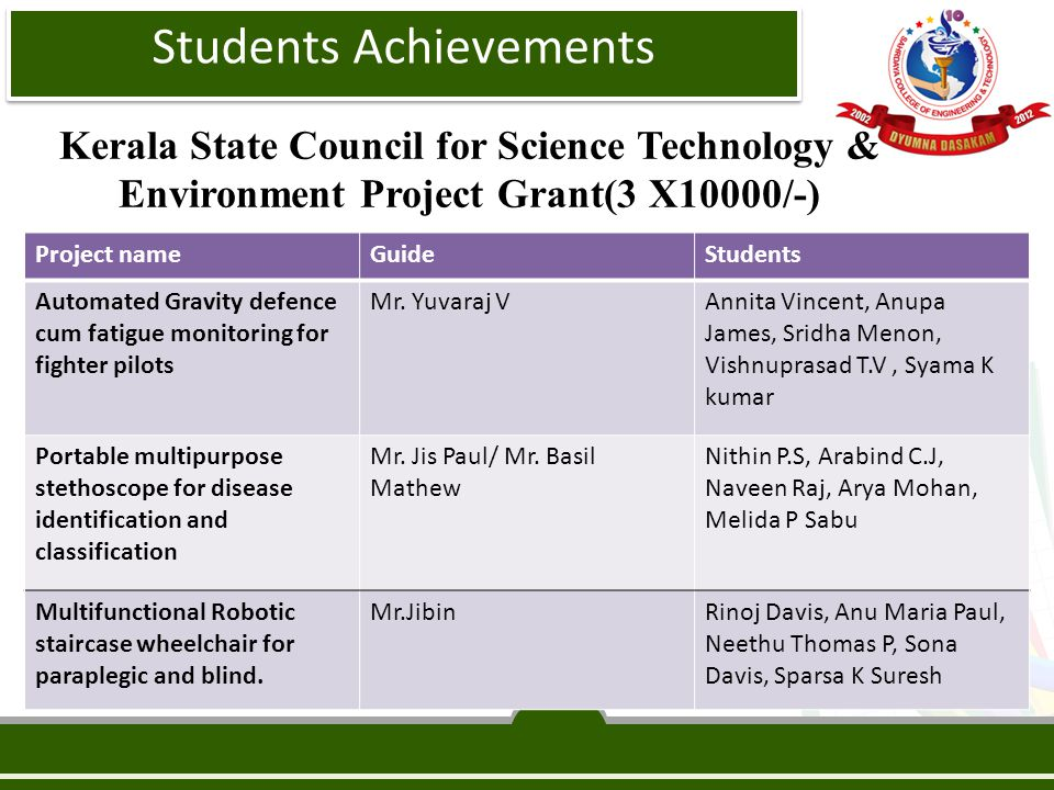 Kerala State Council for Science Technology & Environment Project Grant(3 X10000/-) Project nameGuideStudents Automated Gravity defence cum fatigue monitoring for fighter pilots Mr.