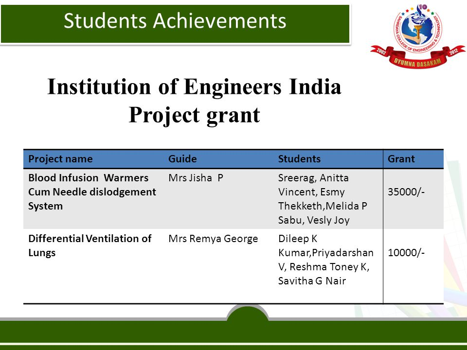 Institution of Engineers India Project grant Project nameGuideStudentsGrant Blood Infusion Warmers Cum Needle dislodgement System Mrs Jisha PSreerag, Anitta Vincent, Esmy Thekketh,Melida P Sabu, Vesly Joy 35000/- Differential Ventilation of Lungs Mrs Remya GeorgeDileep K Kumar,Priyadarshan V, Reshma Toney K, Savitha G Nair 10000/- Students Achievements