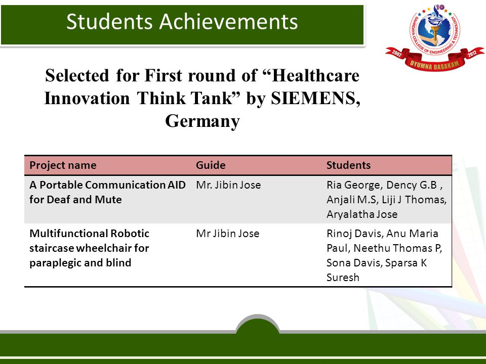 Selected for First round of Healthcare Innovation Think Tank by SIEMENS, Germany Project nameGuideStudents A Portable Communication AID for Deaf and Mute Mr.