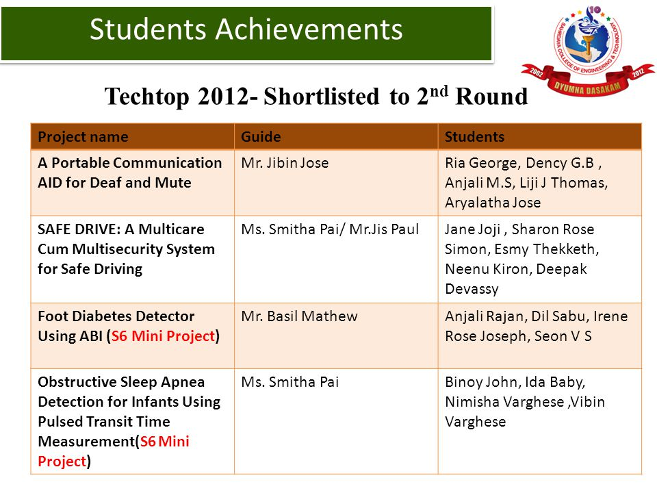 Techtop 2012- Shortlisted to 2 nd Round Project nameGuideStudents A Portable Communication AID for Deaf and Mute Mr. Jibin JoseRia George, Dency G.B,