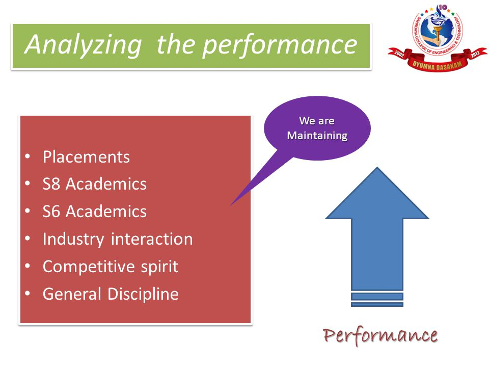 Analyzing the performance Placements S8 Academics S6 Academics Industry interaction Competitive spirit General Discipline Placements S8 Academics S6 A