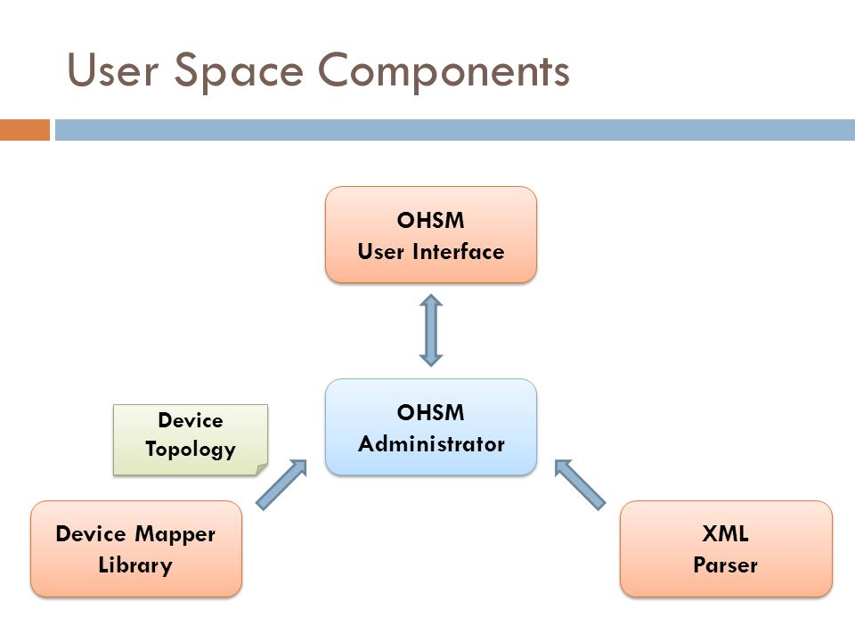 User Space Components XML Parser XML Parser Device Mapper Library OHSM Administrator OHSM Administrator Device Topology OHSM User Interface OHSM User Interface
