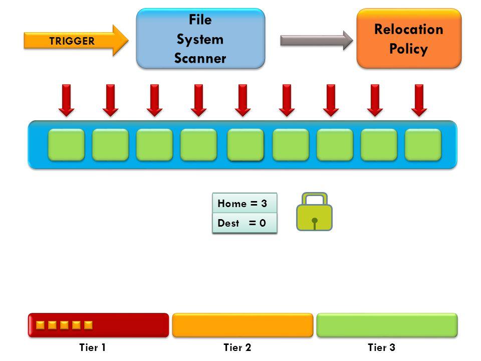 File System Scanner File System Scanner TRIGGER Relocation Policy Dest = 3 Home= 1 Tier 1Tier 2Tier 3 Home = 3 Dest = 0
