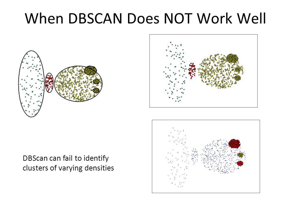 When DBSCAN Does NOT Work Well Original Points (MinPts=4, Eps=9.75). (MinPts=4, Eps=9.92) DBScan can fail to identify clusters of varying densities