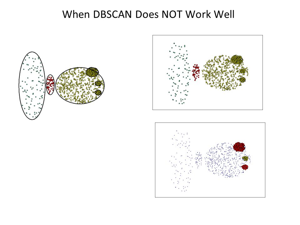 When DBSCAN Does NOT Work Well Original Points (MinPts=4, Eps=9.75). (MinPts=4, Eps=9.92) Varying densities High-dimensional data