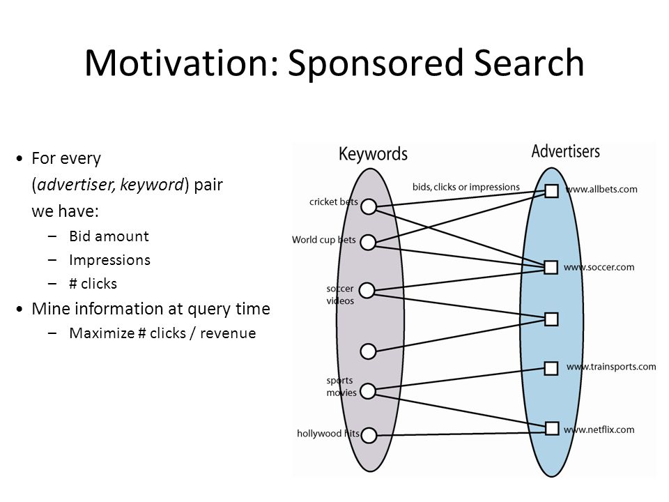 Motivation: Sponsored Search For every (advertiser, keyword) pair we have: –Bid amount –Impressions –# clicks Mine information at query time –Maximize # clicks / revenue