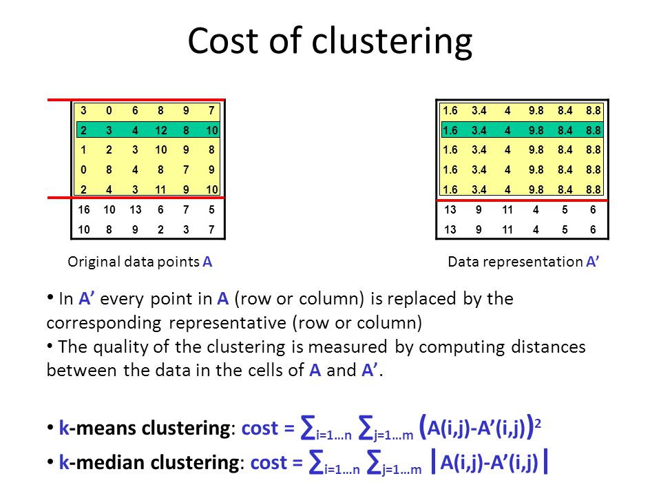 R MA Cost of clustering 306897 23412810 123 98 084879 24311910 161013675 1089237 1.63.449.88.48.8 1.63.449.88.48.8 1.63.449.88.48.8 1.63.449.88.48.8 1.63.449.88.48.8 13911456 13911456 AIAI Original data points AData representation A' In A' every point in A (row or column) is replaced by the corresponding representative (row or column) The quality of the clustering is measured by computing distances between the data in the cells of A and A'.
