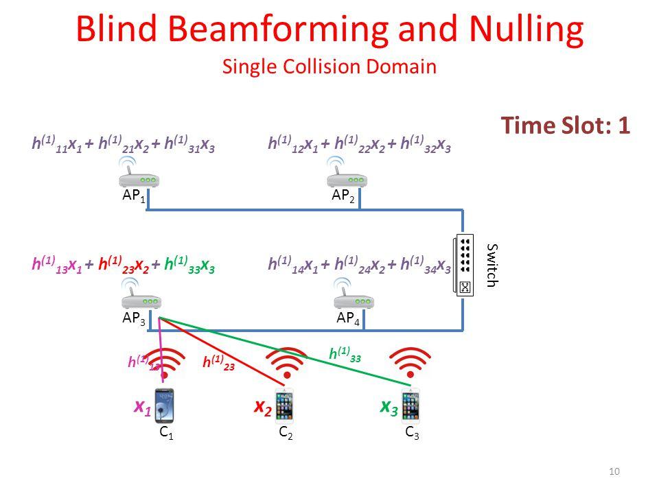 h (1) 12 x 1 + h (1) 22 x 2 + h (1) 32 x 3 h (1) 11 x 1 + h (1) 21 x 2 + h (1) 31 x 3 Blind Beamforming and Nulling Single Collision Domain 10 Time Slot: 1 C1C1 C2C2 C3C3 x1x1 x2x2 x3x3 AP 1 AP 2 AP 3 AP 4 Switch h (1) 13 x 1 + h (1) 23 x 2 + h (1) 33 x 3 h (1) 14 x 1 + h (1) 24 x 2 + h (1) 34 x 3 h (1) 13 h (1) 23 h (1) 33
