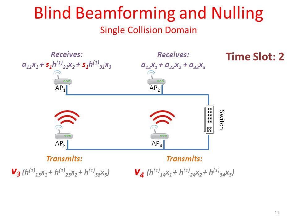 Receives: a 11 x 1 + s 1 h (1) 21 x 2 + s 1 h (1) 31 x 3 Receives: a 12 x 1 + a 22 x 2 + a 32 x 3 Transmits: v 4 (h (1) 14 x 1 + h (1) 24 x 2 + h (1) 34 x 3 ) Transmits: (h (1) 13 x 1 + h (1) 23 x 2 + h (1) 33 x 3 ) 11 Time Slot: 2 Blind Beamforming and Nulling Single Collision Domain AP 1 AP 2 AP 3 AP 4 Switch v3v3