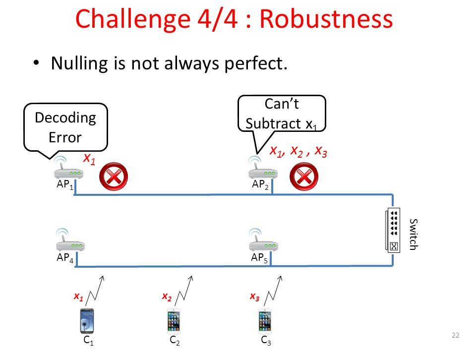 C1C1 C2C2 C3C3 x1x1 x2x2 x3x3 AP 1 AP 2 AP 4 AP 5 Switch Challenge 4/4 : Robustness Nulling is not always perfect.