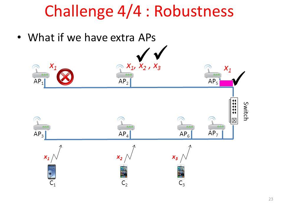 C1C1 C2C2 C3C3 x1x1 x2x2 x3x3 AP 1 AP 2 AP 3 AP 4 Switch Challenge 4/4 : Robustness What if we have extra APs AP 5 AP 6 AP 7 x 1, x 2, x 3 x1x1 x1x1 23