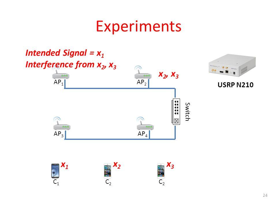 Experiments 24 C1C1 C2C2 x1x1 x 2, x 3 AP 1 AP 2 AP 3 AP 4 Switch Intended Signal = x 1 Interference from x 2, x 3 x2x2 C2C2 x3x3 USRP N210