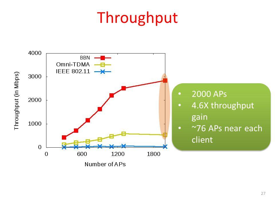 27 2000 APs 4.6X throughput gain ~76 APs near each client 2000 APs 4.6X throughput gain ~76 APs near each client Throughput BBN