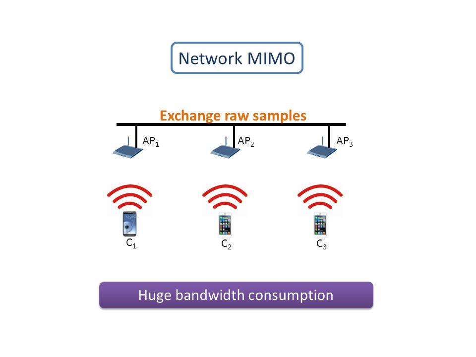 Network MIMO Huge bandwidth consumption C2C2 C1C1 C3C3 Exchange raw samples AP 1 AP 2 AP 3
