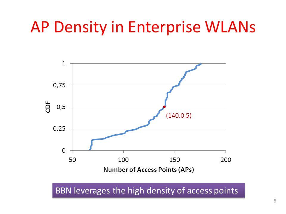 AP Density in Enterprise WLANs 8 (140,0.5) BBN leverages the high density of access points