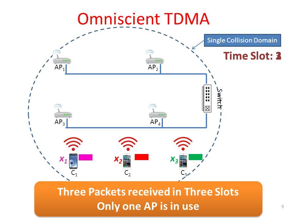 Single Collision Domain C1C1 C2C2 C3C3 x1x1 x2x2 x3x3 AP 1 AP 2 AP 3 AP 4 Switch Omniscient TDMA Time Slot: 1Time Slot: 2Time Slot: 3 Three Packets received in Three Slots Only one AP is in use Three Packets received in Three Slots Only one AP is in use 9