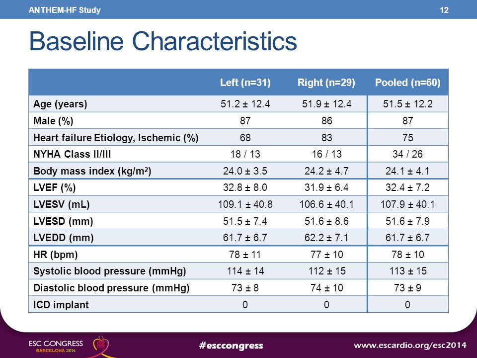 Baseline Characteristics 12 Left (n=31)Right (n=29)Pooled (n=60) Age (years)51.2 ± 12.451.9 ± 12.451.5 ± 12.2 Male (%)878687 Heart failure Etiology, Ischemic (%)688375 NYHA Class II/III18 / 1316 / 1334 / 26 Body mass index (kg/m 2 )24.0 ± 3.524.2 ± 4.724.1 ± 4.1 LVEF (%)32.8 ± 8.031.9 ± 6.432.4 ± 7.2 LVESV (mL)109.1 ± 40.8106.6 ± 40.1107.9 ± 40.1 LVESD (mm)51.5 ± 7.451.6 ± 8.651.6 ± 7.9 LVEDD (mm)61.7 ± 6.762.2 ± 7.161.7 ± 6.7 HR (bpm)78 ± 1177 ± 1078 ± 10 Systolic blood pressure (mmHg)114 ± 14112 ± 15113 ± 15 Diastolic blood pressure (mmHg)73 ± 874 ± 1073 ± 9 ICD implant000 ANTHEM-HF Study