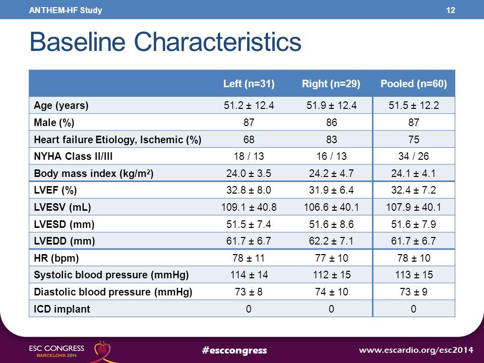Baseline Characteristics 12 Left (n=31)Right (n=29)Pooled (n=60) Age (years)51.2 ± 12.451.9 ± 12.451.5 ± 12.2 Male (%)878687 Heart failure Etiology, I