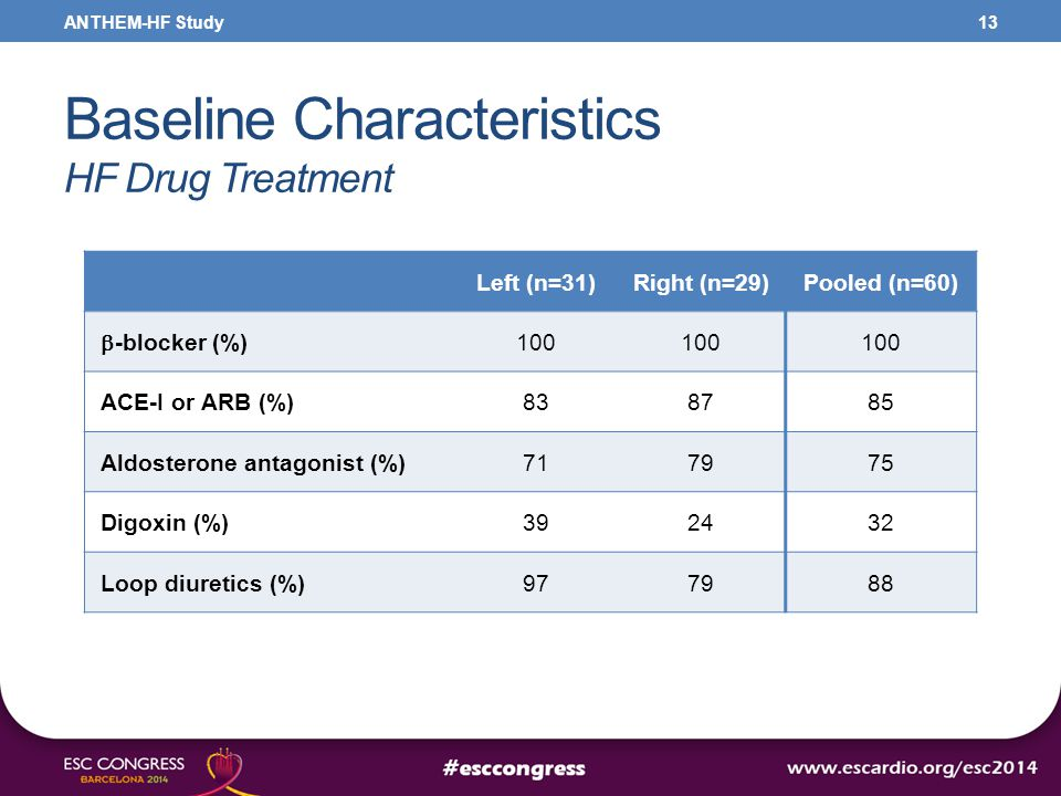 Baseline Characteristics HF Drug Treatment 13 Left (n=31)Right (n=29)Pooled (n=60)  -blocker (%) 100 ACE-I or ARB (%)838785 Aldosterone antagonist (%)717975 Digoxin (%)392432 Loop diuretics (%)977988 ANTHEM-HF Study