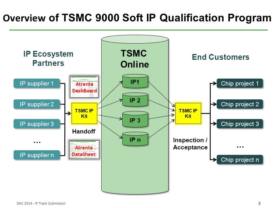 3 DAC 2014 - IP Track Submission IP supplier 1 IP supplier 2 IP supplier 3 IP supplier n … TSMC Online TSMC Online IP1 IP 2 IP 3 IP n Chip project 1 C