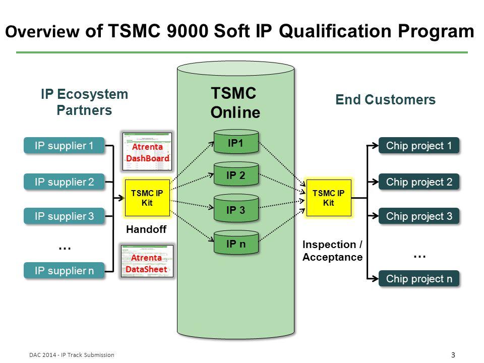4 DAC 2014 - IP Track Submission TSMC IP Handoff Kit IP SpyGlass Clean IP SpyGlass Clean IP IP reports Atrenta DataSheet Atrenta DashBoard IP Design Intent ….