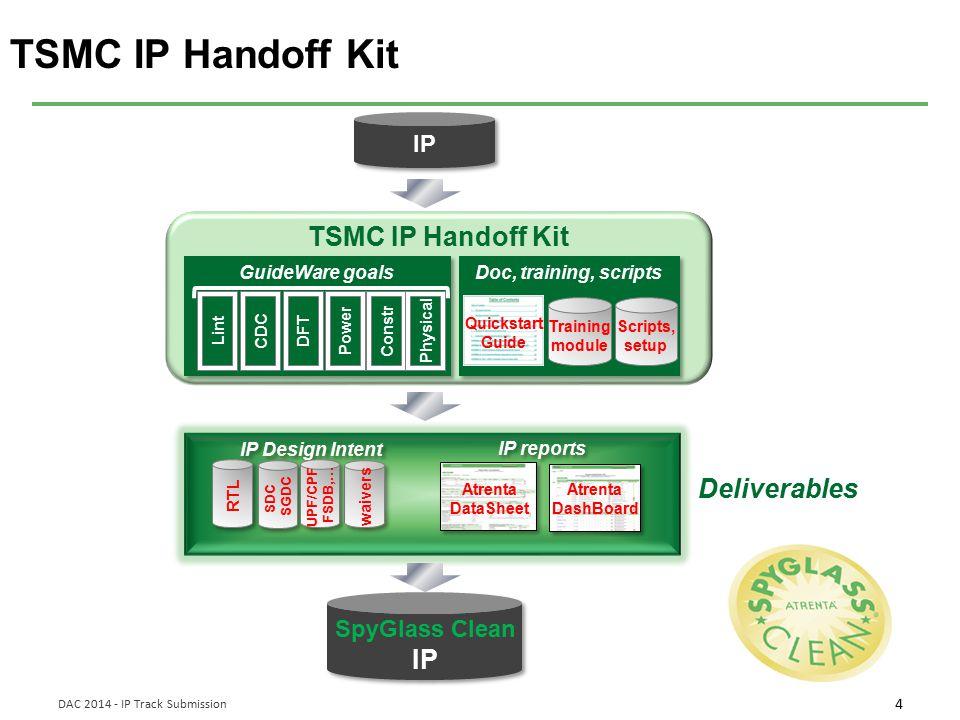 5 DAC 2014 - IP Track Submission TSMC IP Handoff Kit TSMC IP Handoff Kit – Inputs / Outputs IP Handoff Deliverables TSMC IP Handoff Methodology Design Analysis/Quality Metrics Reports CDC Fault Covg Power SDC Coverage DataSheet DashBoard moresimple count Sign_off RTL+TechLibs RTL Tech Libs SpyGlass Project file SGDC file Waiver file Other setup files Tech Libs (.lib) RTL (.v/.sv/.vhd) Std.