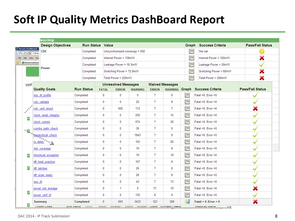 8 DAC 2014 - IP Track Submission Soft IP Quality Metrics DashBoard Report