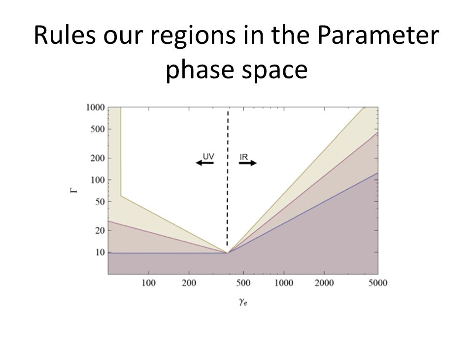 Rules our regions in the Parameter phase space
