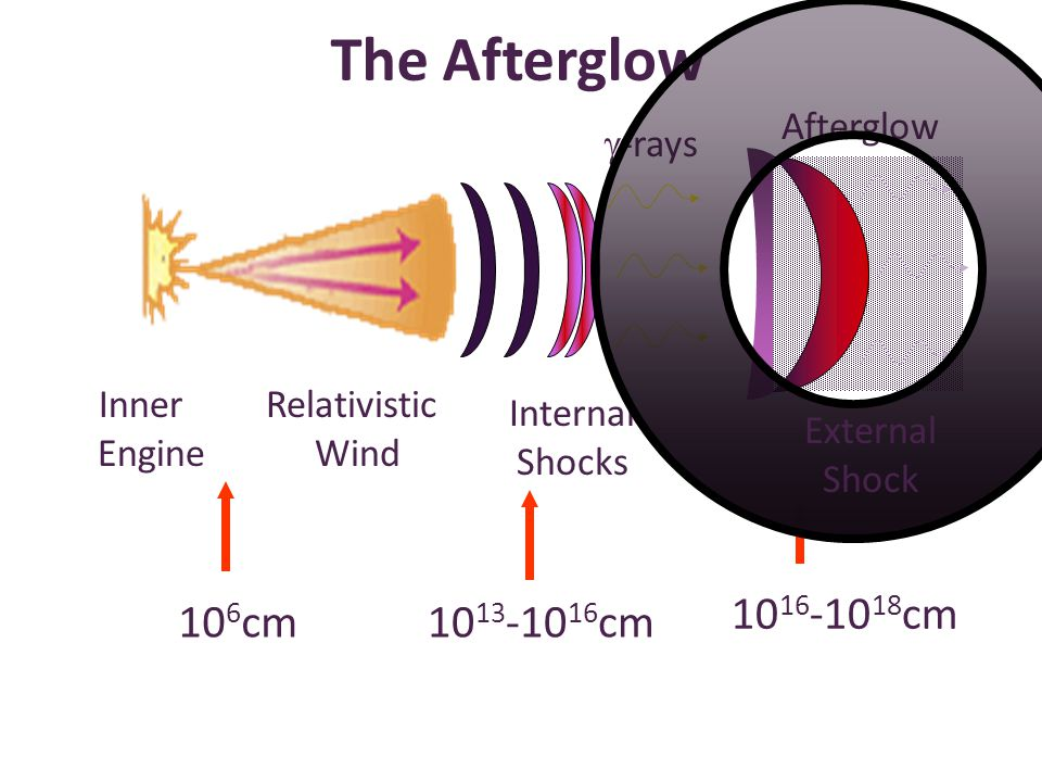 Inner Engine Relativistic Wind The Afterglow Afterglow Internal Shocks  -rays 10 13 -10 16 cm 10 16 -10 18 cm 10 6 cm External Shock