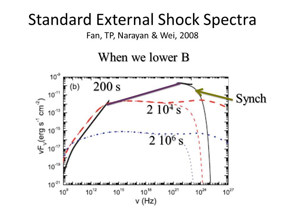 Standard External Shock Spectra Fan, TP, Narayan & Wei, 2008 2 10 4 s 2 10 6 s SSC SSC Synch Synch When we lower B 200 s