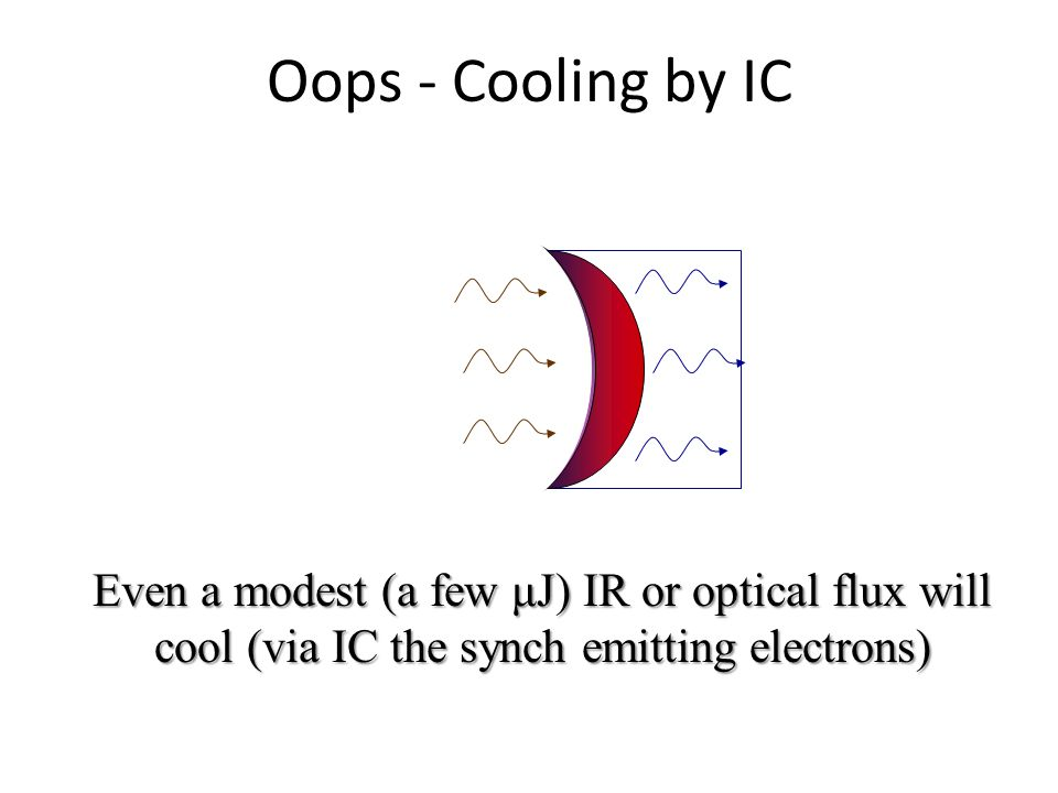 Oops - Cooling by IC Even a modest (a few μJ) IR or optical flux will cool (via IC the synch emitting electrons)