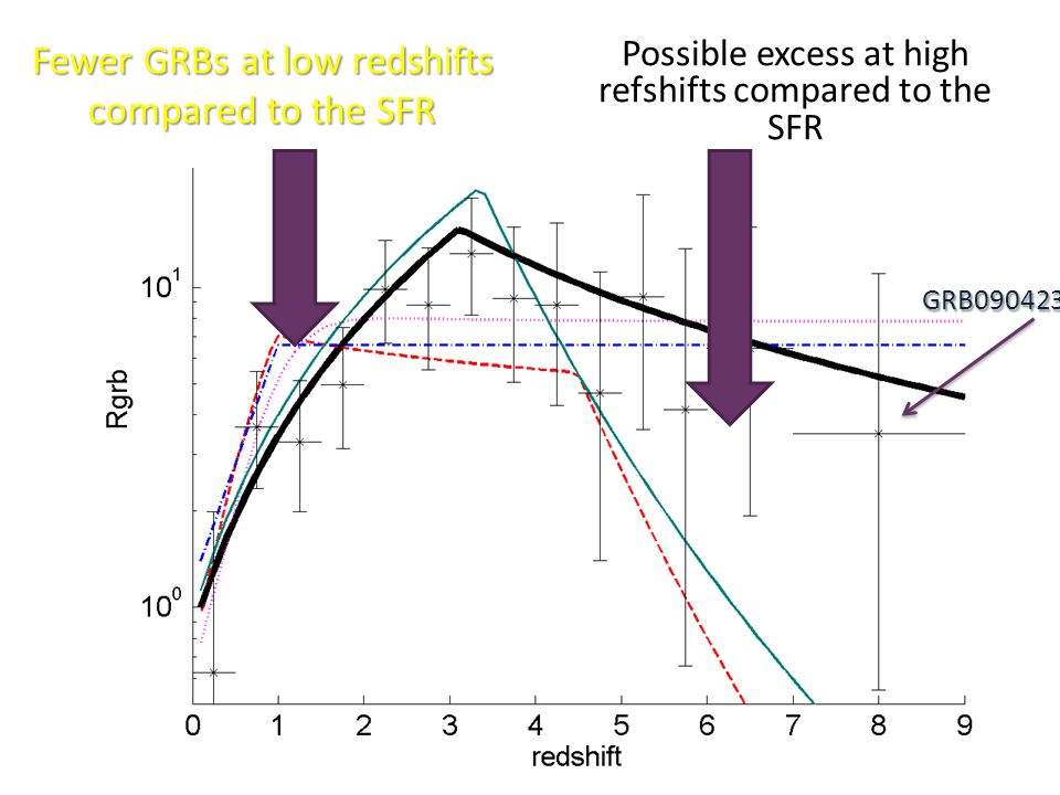 Fewer GRBs at low redshifts compared to the SFR Possible excess at high refshifts compared to the SFR GRB090423