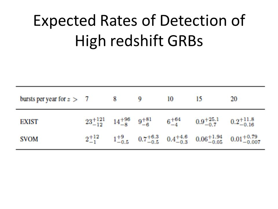 Expected Rates of Detection of High redshift GRBs