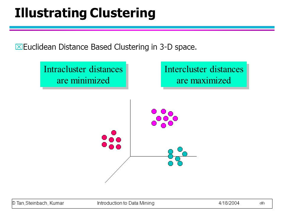 © Tan,Steinbach, Kumar Introduction to Data Mining 4/18/2004 17 Illustrating Clustering xEuclidean Distance Based Clustering in 3-D space.