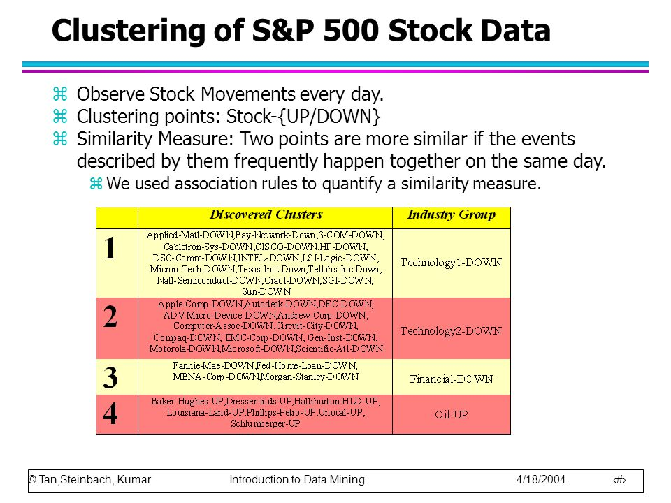 © Tan,Steinbach, Kumar Introduction to Data Mining 4/18/2004 21 Clustering of S&P 500 Stock Data zObserve Stock Movements every day.