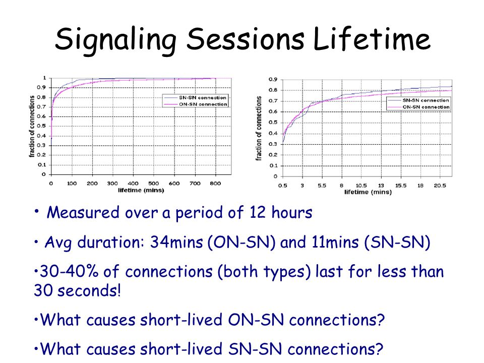 Signaling Sessions Lifetime Measured over a period of 12 hours Avg duration: 34mins (ON-SN) and 11mins (SN-SN) 30-40% of connections (both types) last for less than 30 seconds.