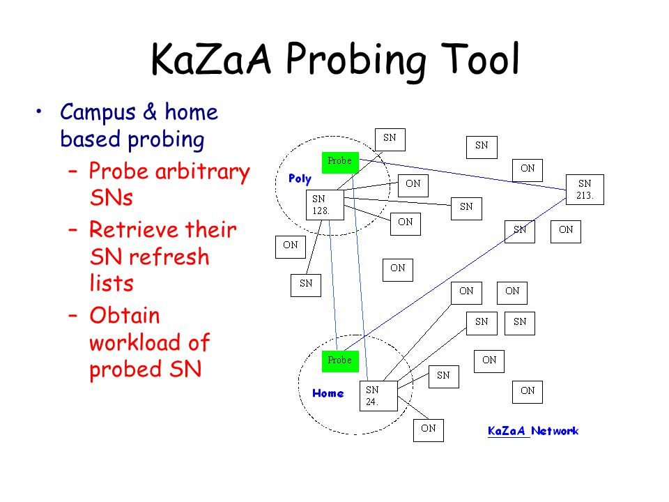 KaZaA Probing Tool Campus & home based probing –Probe arbitrary SNs –Retrieve their SN refresh lists –Obtain workload of probed SN