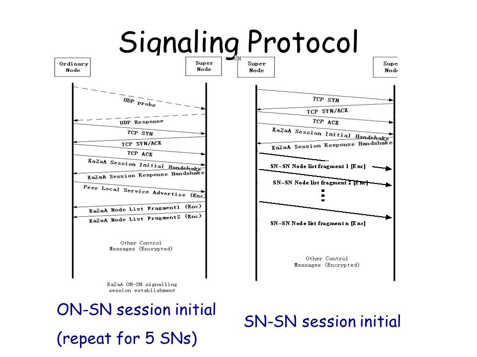 Signaling Protocol ON-SN session initial (repeat for 5 SNs) SN-SN session initial