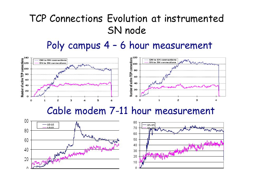 TCP Connections Evolution at instrumented SN node Poly campus 4 – 6 hour measurement Cable modem 7-11 hour measurement