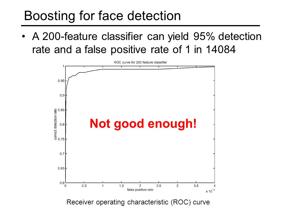 Boosting for face detection A 200-feature classifier can yield 95% detection rate and a false positive rate of 1 in 14084 Not good enough.