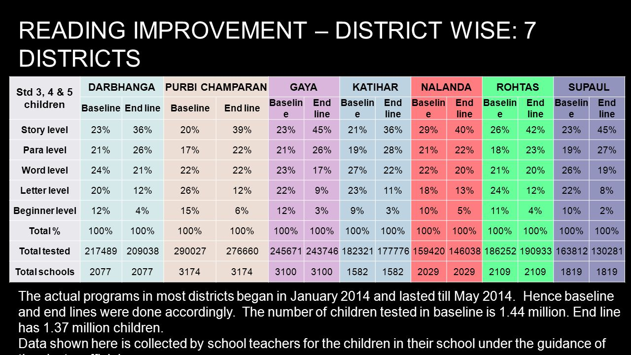 READING IMPROVEMENT – DISTRICT WISE: 7 DISTRICTS Std 3, 4 & 5 children DARBHANGAPURBI CHAMPARANGAYAKATIHARNALANDAROHTASSUPAUL BaselineEnd lineBaselineEnd line Baselin e End line Baselin e End line Baselin e End line Baselin e End line Baselin e End line Story level23%36%20%39%23%45%21%36%29%40%26%42%23%45% Para level21%26%17%22%21%26%19%28%21%22%18%23%19%27% Word level24%21%22% 23%17%27%22% 20%21%20%26%19% Letter level20%12%26%12%22%9%23%11%18%13%24%12%22%8% Beginner level12%4%15%6%12%3%9%3%10%5%11%4%10%2% Total %100% Total tested217489209038290027276660245671243746182321177776159420146038186252190933163812130281 Total schools2077 3174 3100 1582 2029 2109 1819 The actual programs in most districts began in January 2014 and lasted till May 2014.